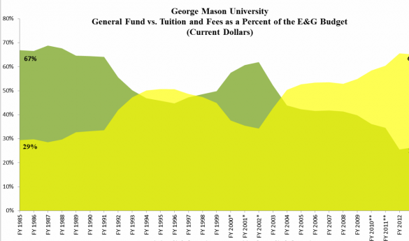 As the state cuts back its support of growing public universities, schools like Mason have turned to alternative sources for revenue (graph courtesy of Guilbert Brown).