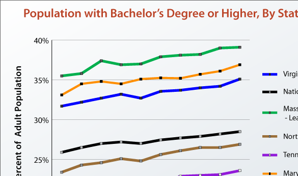 35 percent of Virginians have a bachelor degree or higher. When looking at residents who have recently moved to the state, that number jumps to 51 percent (graph courtesy of Virginia Performs).