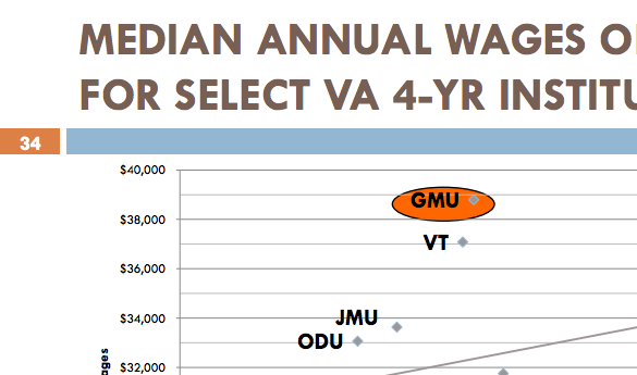 Mason graduates receive the highest median wages out of any other Virginia public four-year institution (graph courtesy of George Mason University Board of Visitors).