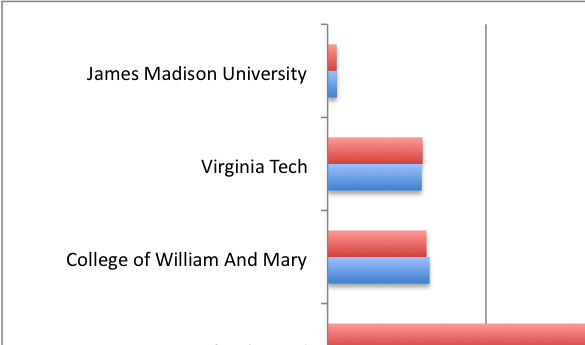 While Mason is on track to reach its goal of increasing endowment by 10 percent, it's still one of the lowest in the state (graph by Niki Papadogiannakis).